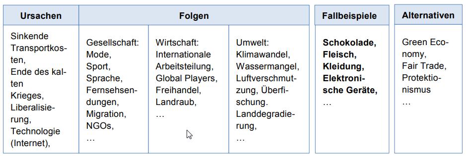 Vor und nachteile der globalisierung | ≫ Globalization